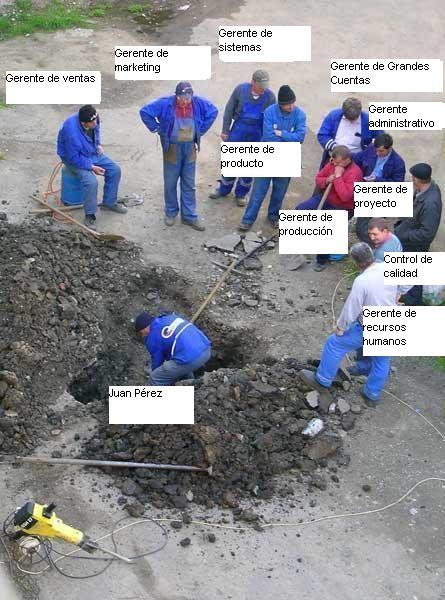 Una persona excavando con pala, rodeada de compañeros observando, los cuales están etiquetados como gerentes.